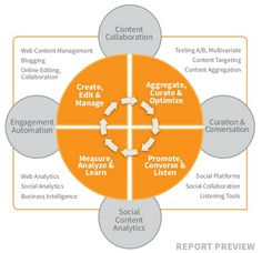 Content #Curation & Conversation #Tools - Technology Report - Content Marketing Institute - http://www.slideshare.net/CMI/content-curation-and-conversation-tools