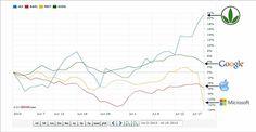 Herbalife na Bolsa de Valores (NYSE) e NASDAQ