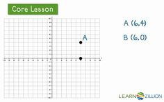 Check out this video lesson from LearnZillion.