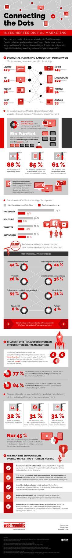 Ausschnitt aus der Infografik zum Thema: Integriertes Digital Marketing