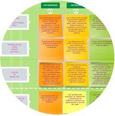 Princippia, Innovación Educativa: Aprende a evaluar con rúbricas