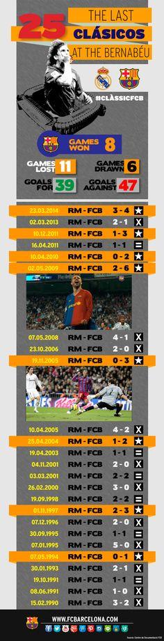 Barça better win the next Clásico!