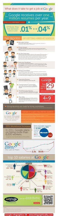 #Google Infographic
