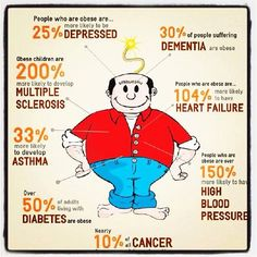 2. What are the health risks of being overweight? There are a lot of risk and this picture describes all of them.