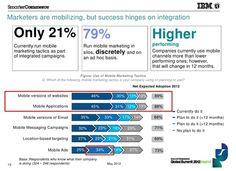 State of Marketing 2012 @IBM