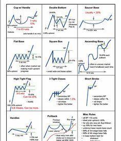 Chart Patterns #trading