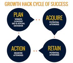 Growth Hack cycle of business for digital platform. Succession Planning, Growth Hacking, Tech Companies, Competitor Analysis, Marketing, Platform, Hacks, Technology, How To Plan