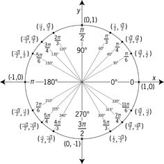 angles and radians of a unit circle worksheet | Unit Circle Labeled With Special Angles And Values