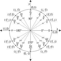 Unit Circle Chart -Trigonometry