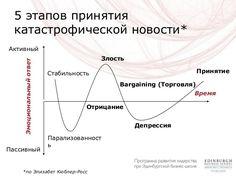 Модель Кюблер-Росс - Принятие негативной новости