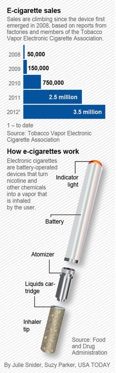 Vaping (e-cigarettes) beats high health risks and high cost of cigs.: No smoke, but debate over safety – USATODAY.com
