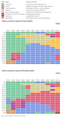 "Mark Easton on Twitter: ""Fascinating @ONS graphic on what's killed most people. https://t.co/vlaKiFaCAB https://t.co/MotB45US3f"""