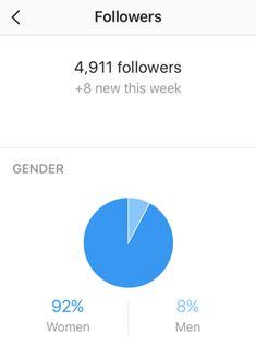 5 Free Instagram Analytics Tools for Marketers : Social Media Examiner Followers Instagram, Free Instagram, Kintsugi, Digital Marketing Strategy, Social Media, Tools, Amazing, Image, Instruments