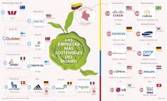 Las empresas más sostenibles del mundo #Admónempresas vía @larepublica_co