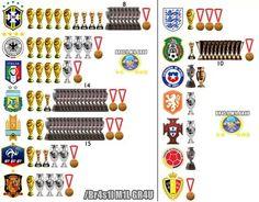Fifa Football, World Football, Football Players, Club America, European Football, Fifa World Cup, Liverpool, Soccer Teams, Real Madrid