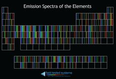 All matter has a resonant frequency that is represented in this table by their spectral emission when observed via Spectroscopy. As you can imagine, some of these frequencies fall within the visible light spectrum. http://www.fieldtestedsystems.com/ A Microwaved Planet's photo. PeriodicTableSpectra http://www.fieldtestedsystems.com/
