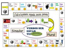 To Learn Spanish Videos Printing Ideas Fun Free Printables Key: 9164037558 Spanish Classroom Activities, Spanish Teaching Resources, Spanish Language Learning, Teaching Ideas, Learning Activities, Spanish Games, Spanish 1, Spanish Lessons, Learn Spanish