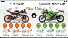 Kawasaki Ninja 300 vs. KTM RC 390