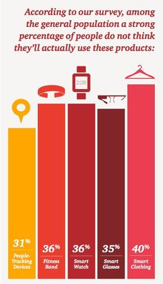 PwC: 1 in 5 Americans owns a wearable, 1 in 10 wears them daily Wearable Technology, Digital Technology, New Technology, Health And Wellness, Health Care, E Textiles, Expansion, Cable Modem, Health Research