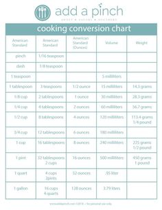 Cooking Conversion Chart - Print this helpful chart to have on hand for easy conversions while you cook!   from addapinch.com