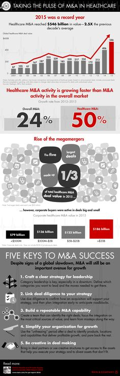 Rise Of The Megamergers: Inside The Record Year For Healthcare M&A…