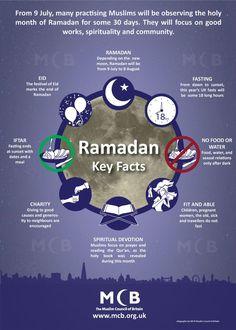 I'm adding this to The Best Sites To Teach & Learn About Ramadan: Ramadan Key Facts infographic Ramadan Tips, Ramadan Day, Ramadan Activities, Ramadan Crafts, Ramadan 2013, Ramadan Wishes, Eid Crafts, Islam Ramadan, Ramadan Mubarak