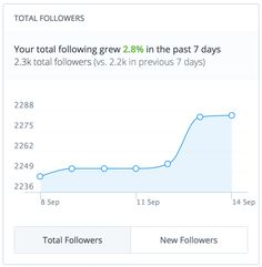 With Buffer, you can track the growth of your total follower count and see how many new followers you gained on multiple social media accounts.