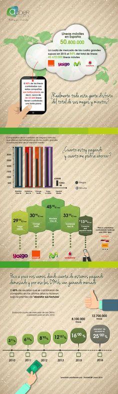 Líneas de móviles en España, vía Adder Global