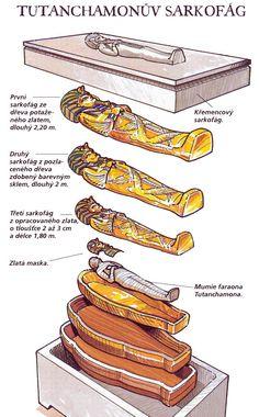 Antic Egipte. Estructura sarcòfag de Tutankamon.