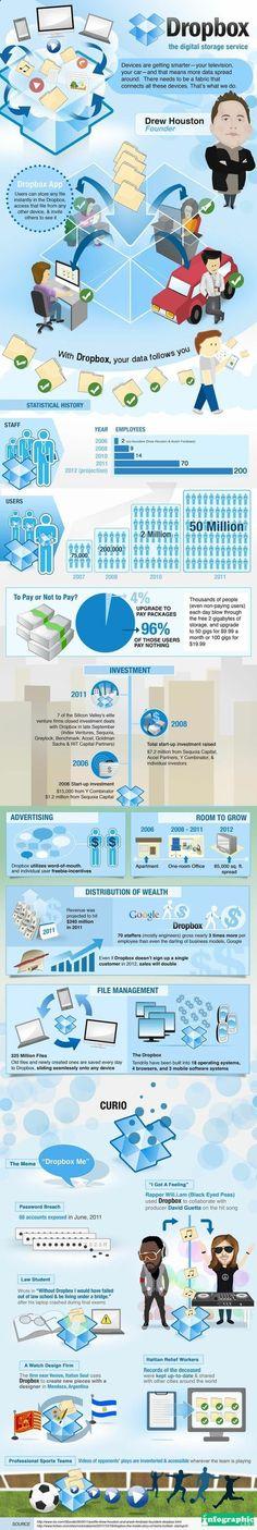 Dropbox: The Digital Storage Device - #infografico