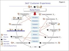 """""""360º customer experience"""" http://www.quirks.com/articles/2009/20090604.aspx?searchID=272311316=5=1"""