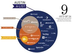 McCombs has a strong presence in Austin's startup scene, and will aid me in my entrepreneurial pursuits.