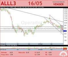 ALL AMER LAT - ALLL3 - 16/05/2012 #ALLL3 #analises #bovespa