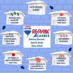 Metro Denver, Colorado real estate stats for the month of May 2016.