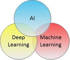AI vs Deep Learning vs Machine Learning Data Science Central Summary: Which of these terms means the same thing: AI Deep Learning Machine Learning? Are you sure? While theres overlap none of these is a complete subset of the others and none completely explains the others. Take this quiz. @tachyeonz