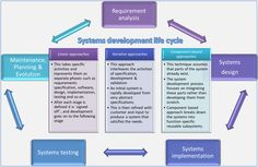 The systems development life cycle (SDLC), also referred to as the application… Systems Development Life Cycle, Software Development, Application Development, Web Application, Technology Management, Systems Engineering, Graduate School, Life Cycles, Evolution
