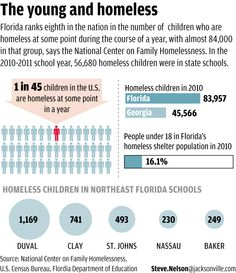 Homelessness #infographic