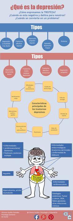#Depresión #psicología #infografía