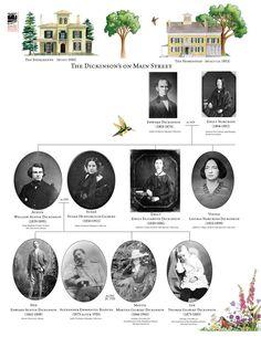 Family-Tree, Emily Dickinson