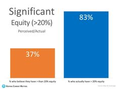 Are You Aware Of How Much Equity You Have In Your Home? You May Be Surprised! - Pineapple Homes LLC