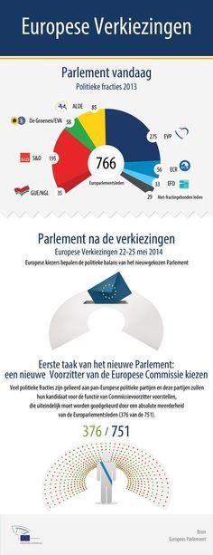 Verkiezing van het nieuwe Parlement