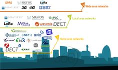 SIM-less networks, the new Eldorado of and Internet of Things - - Conseil et Innovation Wide Area Network, Local Area Network, Useful Arduino Projects, Innovation, Internet, Coding, Technology, Writing, Cheat Sheets