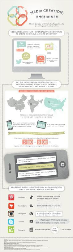 Cool #infographic on mobile social media