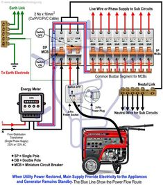 How to Connect a Portable Generator to the Home Supply - 4 Methods - Mechanics. + Science How to Hook up an Emergency Generator to the House -