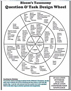 249 Bloom's Taxonomy Verbs For Critical Thinking