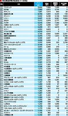 日本 2014 年「最富有公司排行榜」中,有哪些是名震日本但在外国无人知晓的?