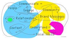 Relationships @nonkou #nonkou #branding  #kitatakuma #北琢磨