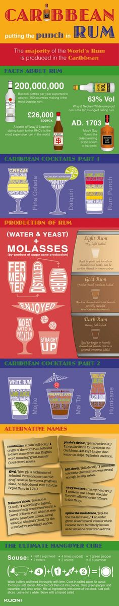 Guide to Caribbean Rum..I will need this for my cruise!