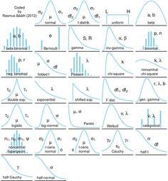 Taxonomy of univariate distributions