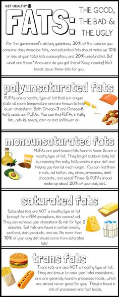 Check out our article on MUFAs, a healthy type of fat! We break down where you can find them, why you should eat them, and what benefits they'll have on your body and your LIFE! This graphic, included in the blog, breaks down the differences in different types of fat. Learning more about nutrition and your food will help you life your healthiest life!
